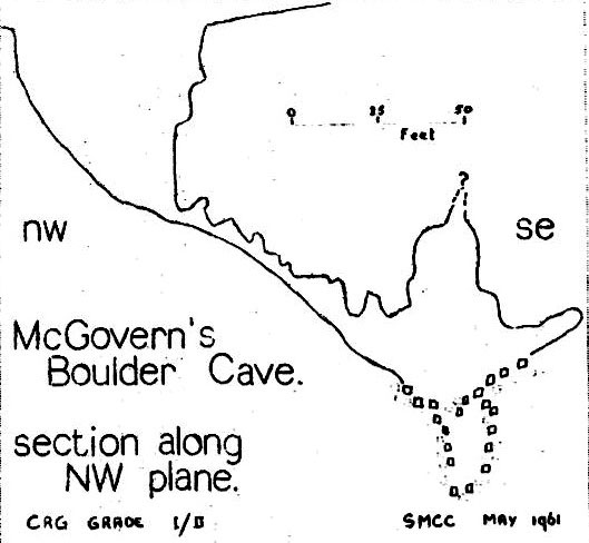 Figure 1 – Elevation section of McGovern's Boulder Cave