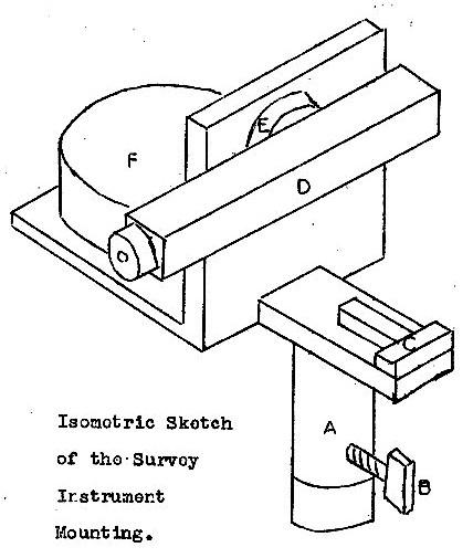 Figure 1 – Sketch of the Survey Instrument Mounting